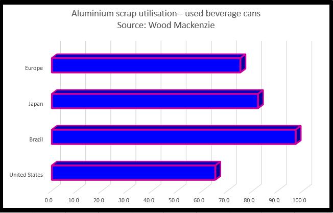 New aluminium capacity to eventually tame rampant prices